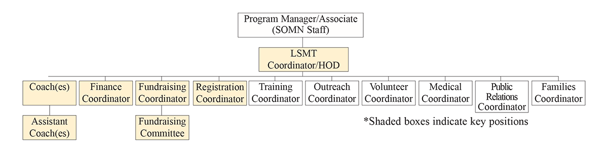 Visualization of local sports management team structure